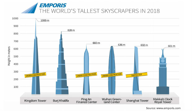 Alcuni dei grattacieli più alti a confronto - fonte Emporis