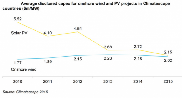 Capex_for_wind_and_solar_BNEF_climatescope_2016_750_407_s