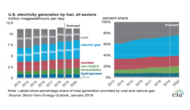 fonti energia stati uniti 2019