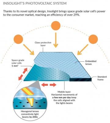 pannelli solari ad alta efficienza