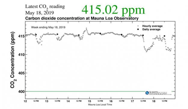 Figura-2: l'ultima rilevazione disponibile della concentrazione di CO2 atmosferica, stazione di Mauna Loa. Credits: Scripps Institution of Oceanogrphy.