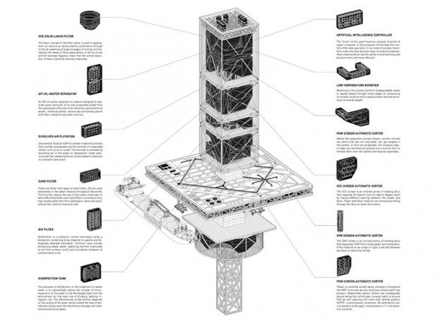 grattacielo galleggiante impianti