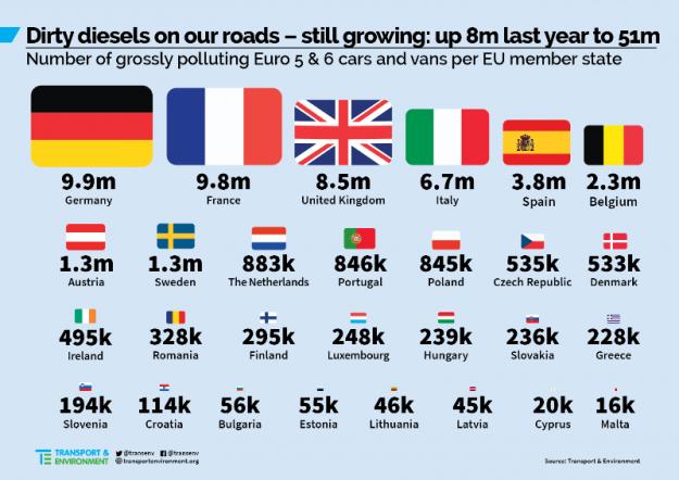 auto diesel inquinati