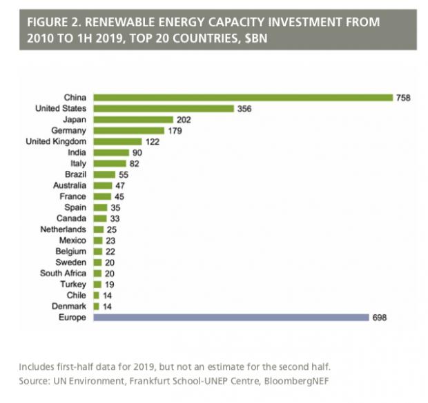investimenti fonti rinnovabili Paesi