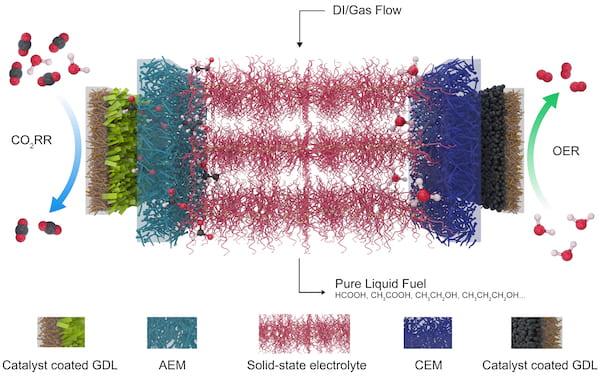 combustibile liquido co2