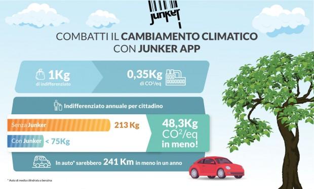 combattere il cambiamento climatico