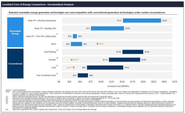 Costi accumulo e rinnovabili