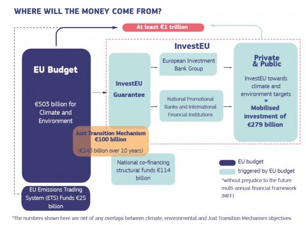 piano investimenti green deal