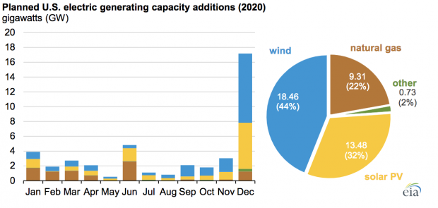 nuova capacità elettrica USA