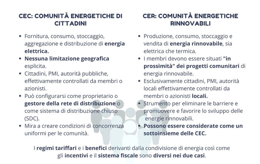 comunità energetiche di cittadini vs comunità energetiche rinnovabili