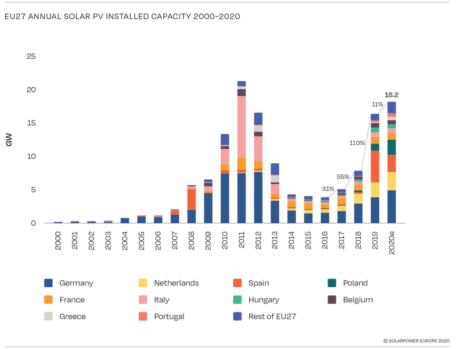 mercato solare europeo