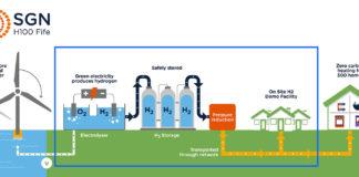 Riscaldamento domestico a idrogeno