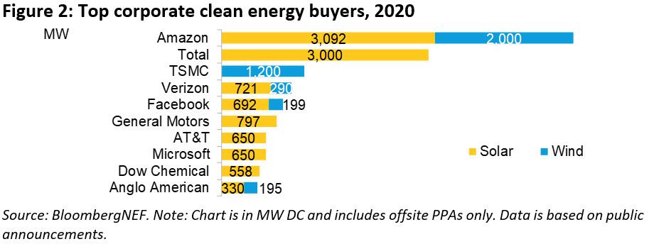 compratori di energia pulita