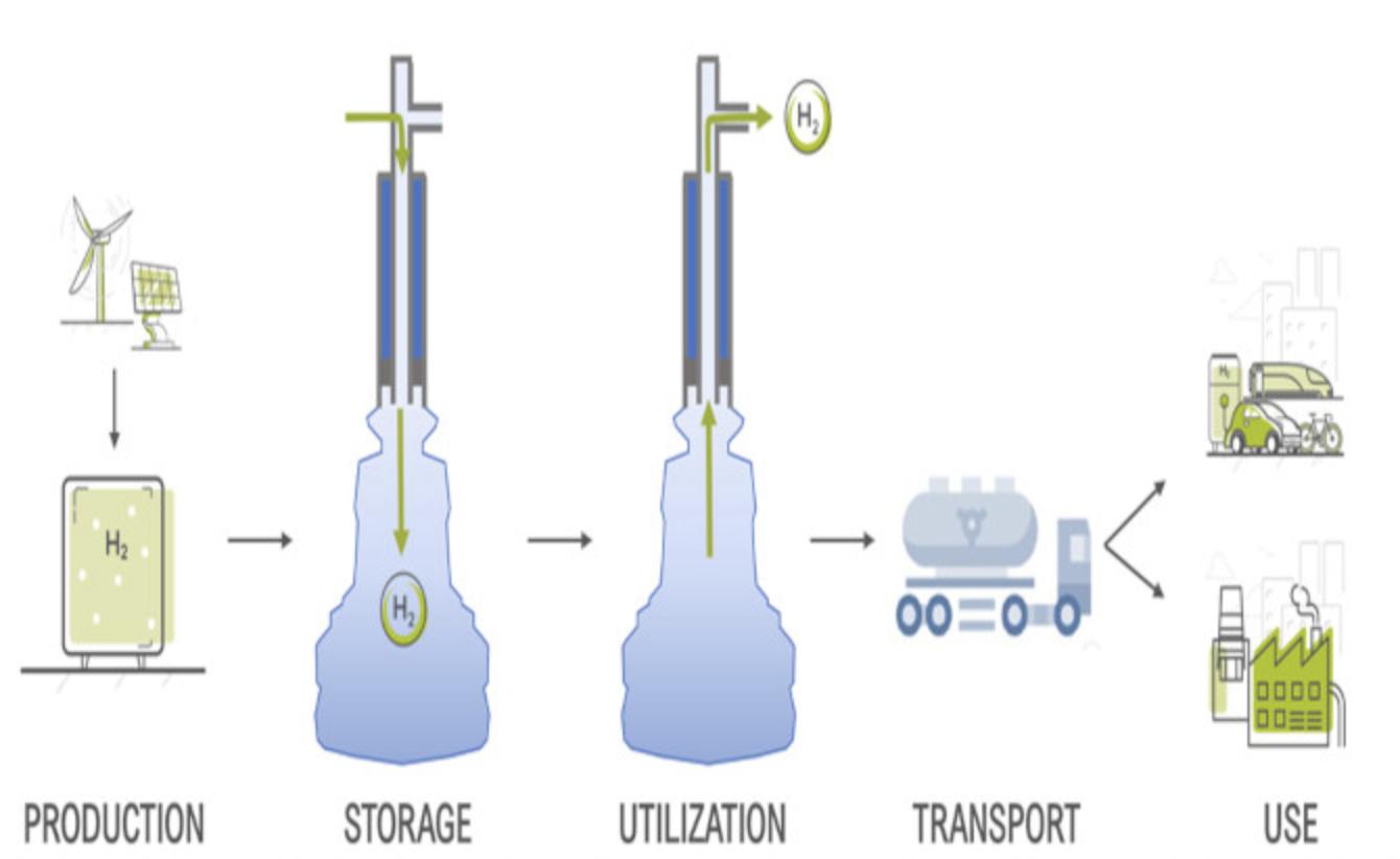 stockage souterrain d'hydrogène