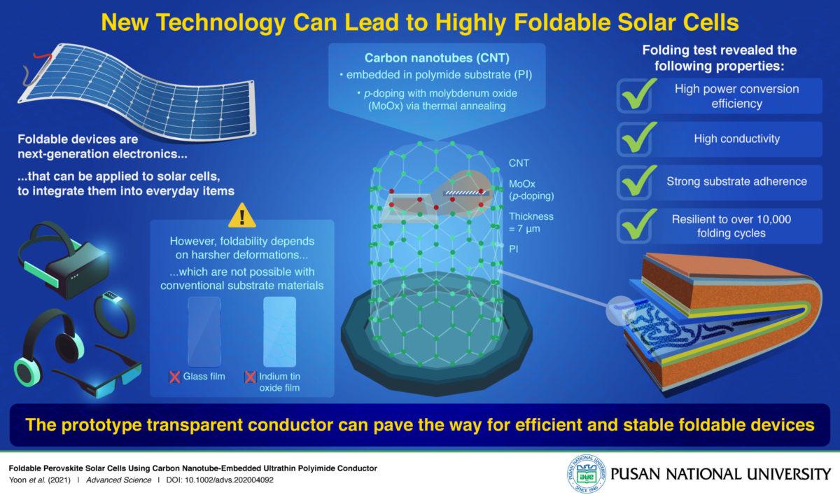 pannello fotovoltaico flessibile