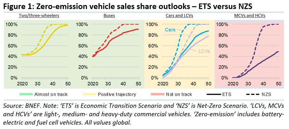 BloombergNEF pubblica e  tracciano alcuni scenari possibili per il 2050.