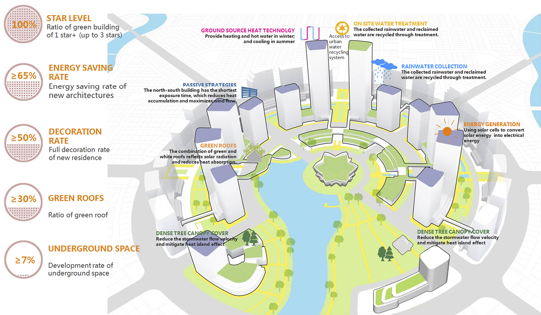 Jolshiri smart city - per gentile concessione di HDD