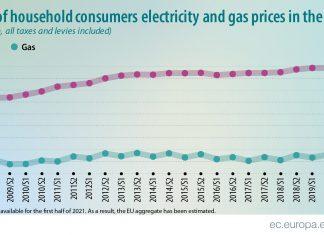prezzi dell'elettricità